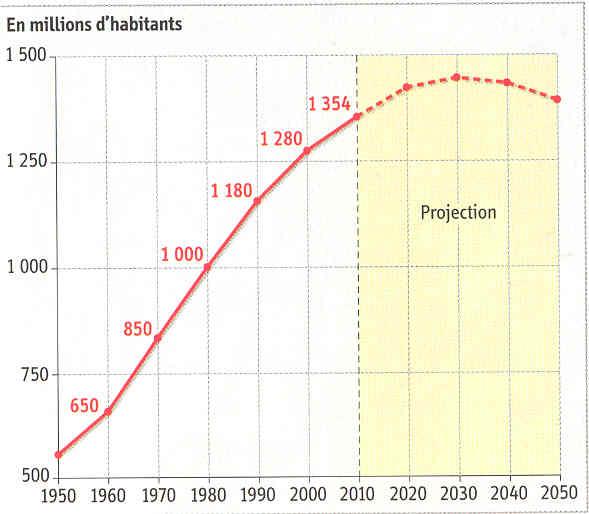 Graphique évolution population Chine
