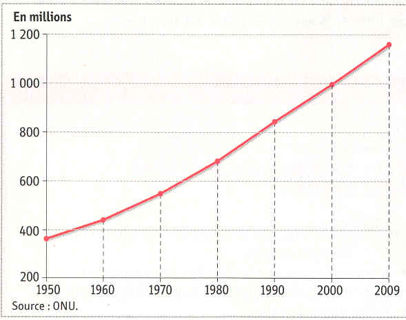 Graphique évolution population Inde