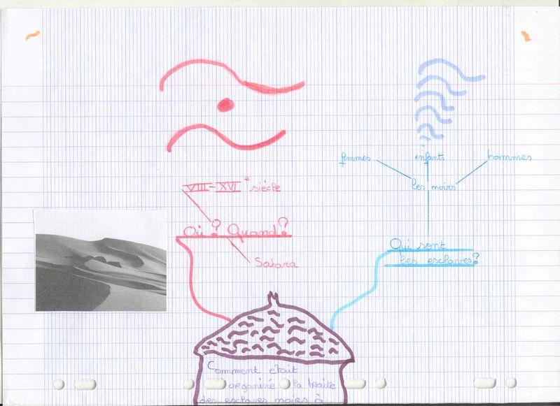 Carte  heuristique Traite transsaharienne Aissata1
