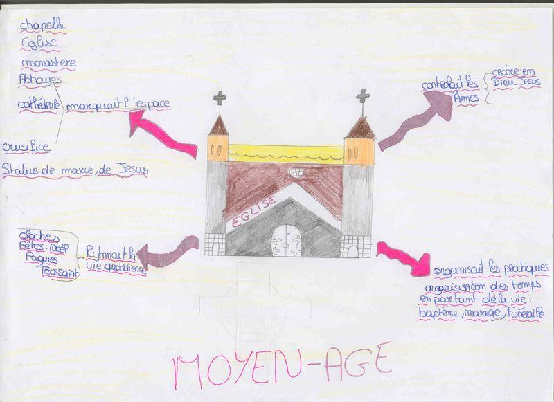 Carte heuristique Eglise in