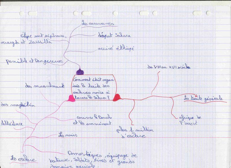 Carte  heuristique Traite transsaharienne Marine