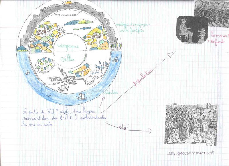 Schématisation de la cité athénienne 2