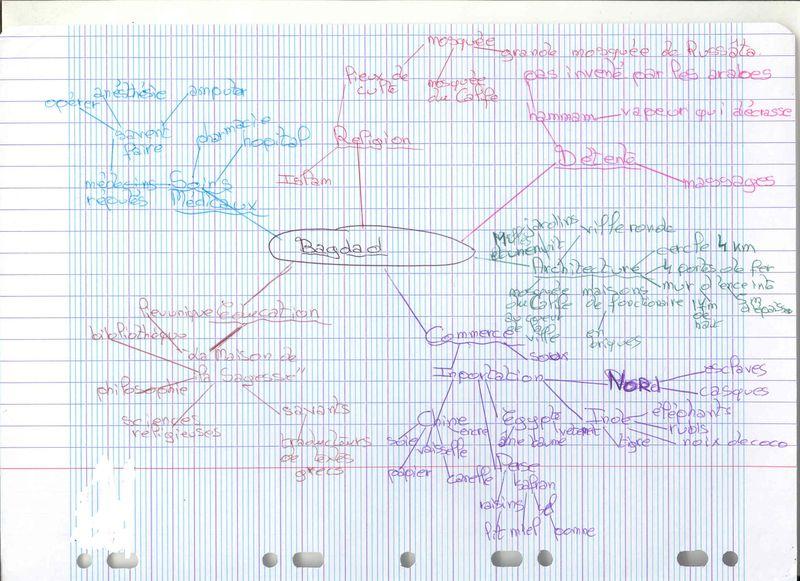 Carte heuristique Bagdag3