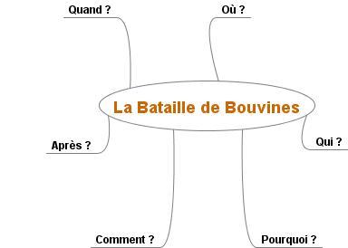 La Bataille de Bouvines - carte vide