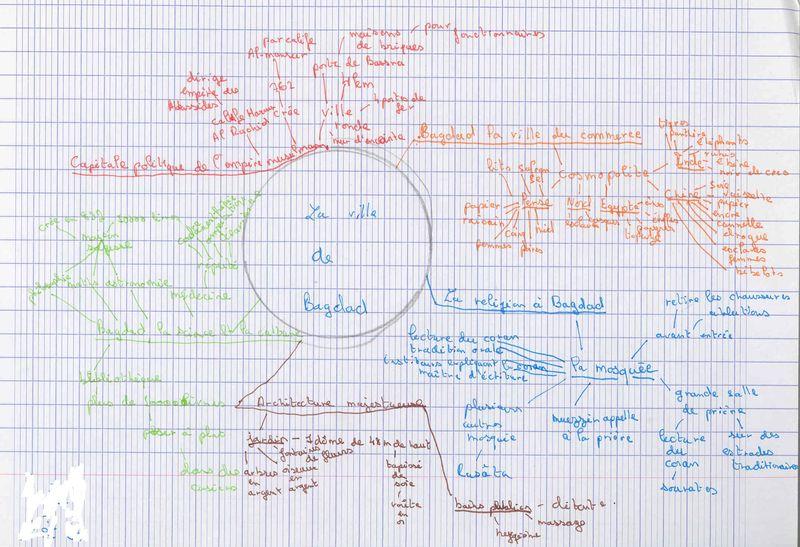 Carte heuristique Bagdag