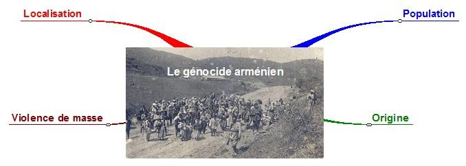 Carte mentale - le génocide arménien incomplet jpg
