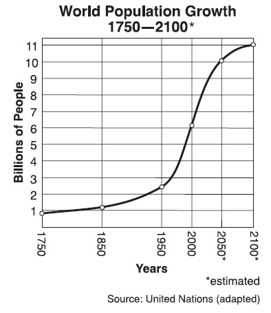 Graph - World population growth