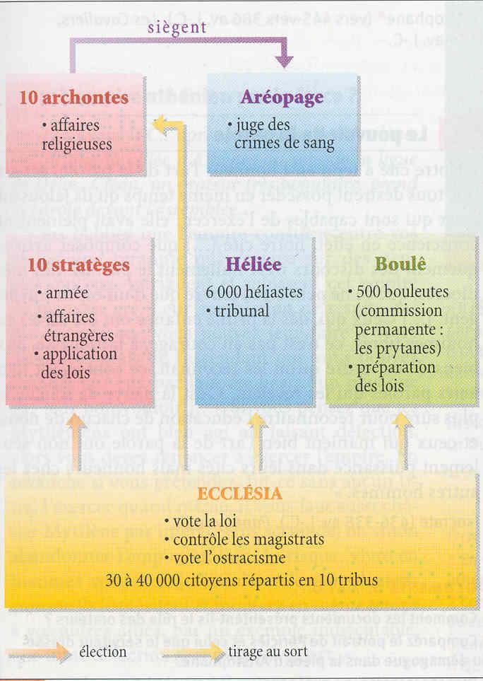 Organigramme pouvoir