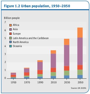La-population-urbaine-1950-20501