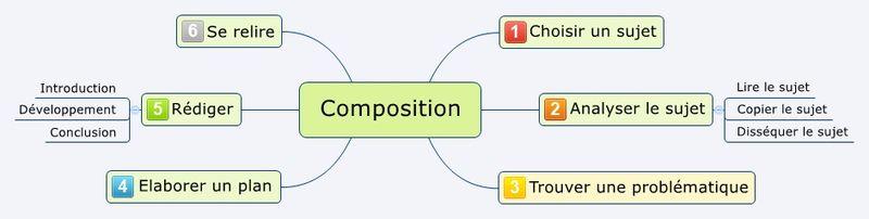 Composition - les étapes fondamentales