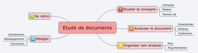 Etude de documents - les étapes fondamentales
