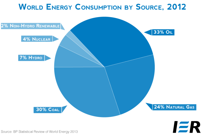 Graph - World energy consumption per source