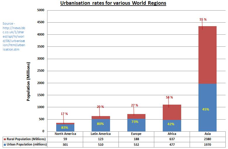 Urbanisation Graph