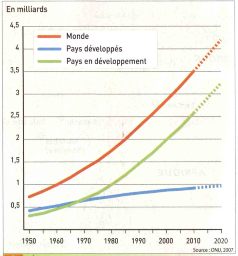 Graphique population urbaine pays riche pays pauvre