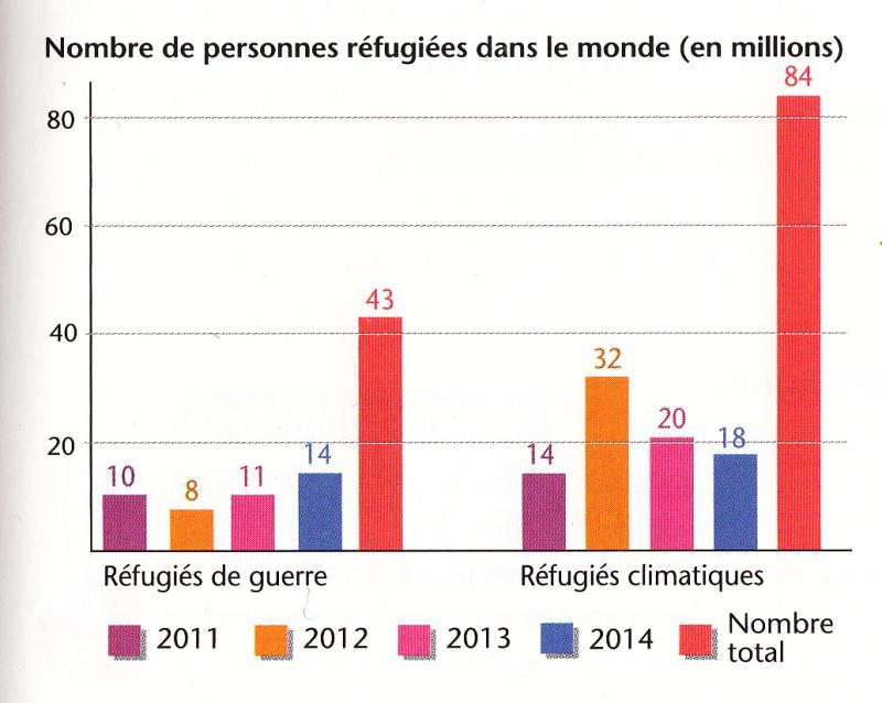 Graphique réfugiés